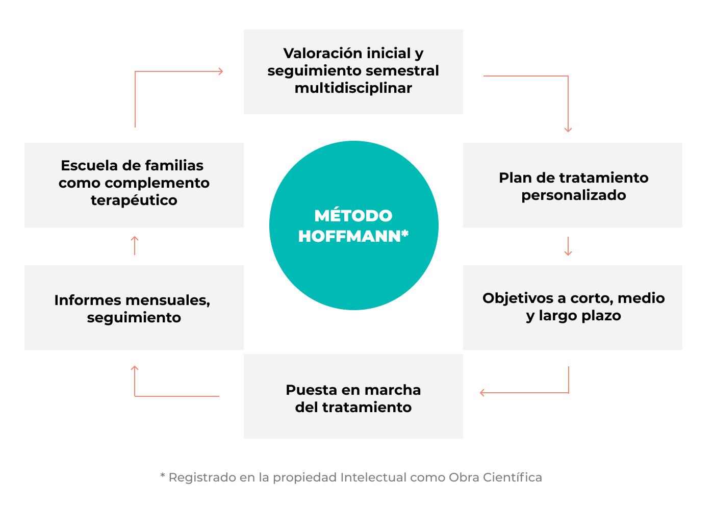 Metodo hoffmann (1)