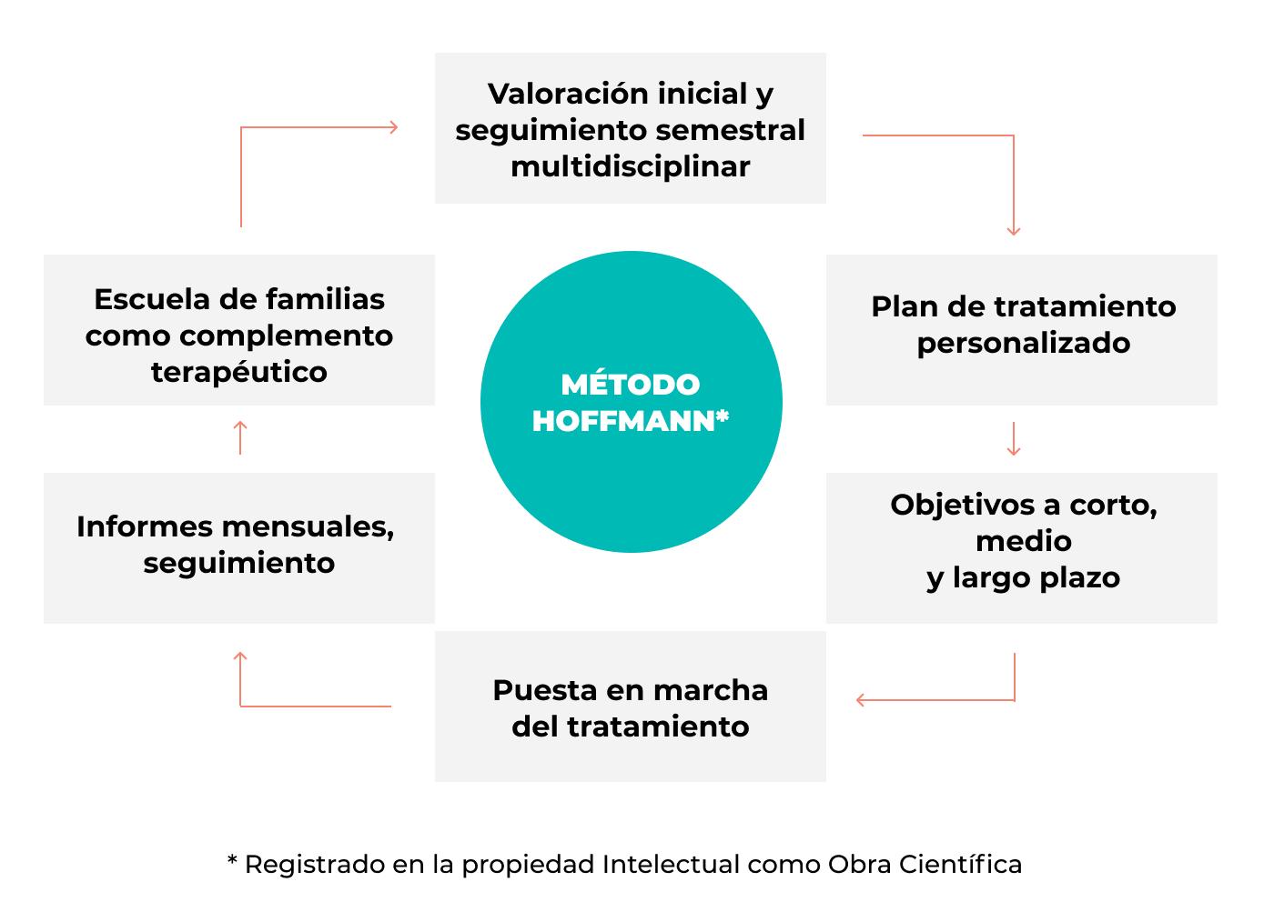 Metodo hoffmann